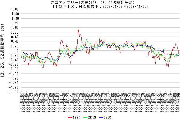 六曜アノマリー (大安)(13、26、52週移動平均) [TOPIX:日次収益率:2002-01-07 - 2006-11-20]